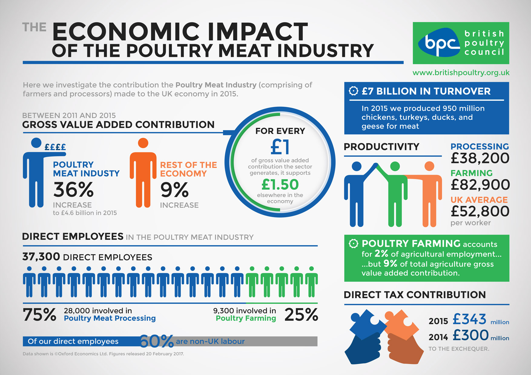 The Economic Contribution of the British Poultry Sector 2015